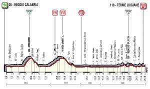 Giroditalia2017_T06_Reggio Calabria_TermeLuigiane